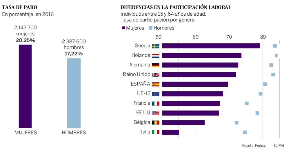 Porcentaje mujeres solteras España chicas medh